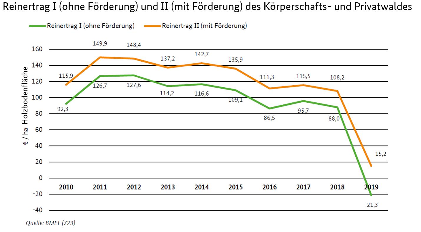 BMEL Statistik Testbetriebsnetz Forst Buchführungsergebnisse
